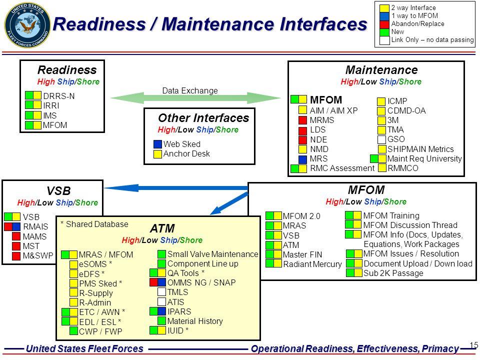 Readiness / Maintenance Interfaces