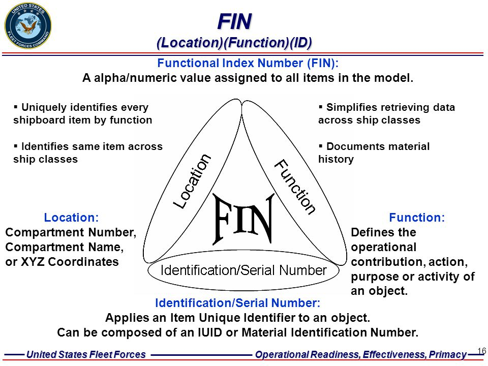 FIN (Location)(Function)(ID)