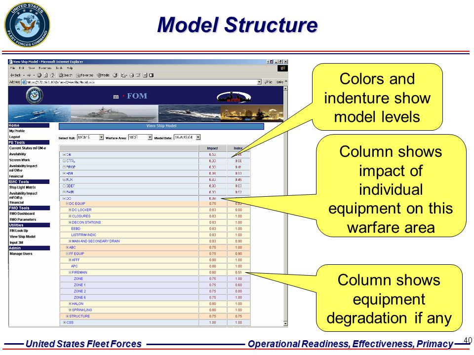 Model Structure Colors and indenture show model levels