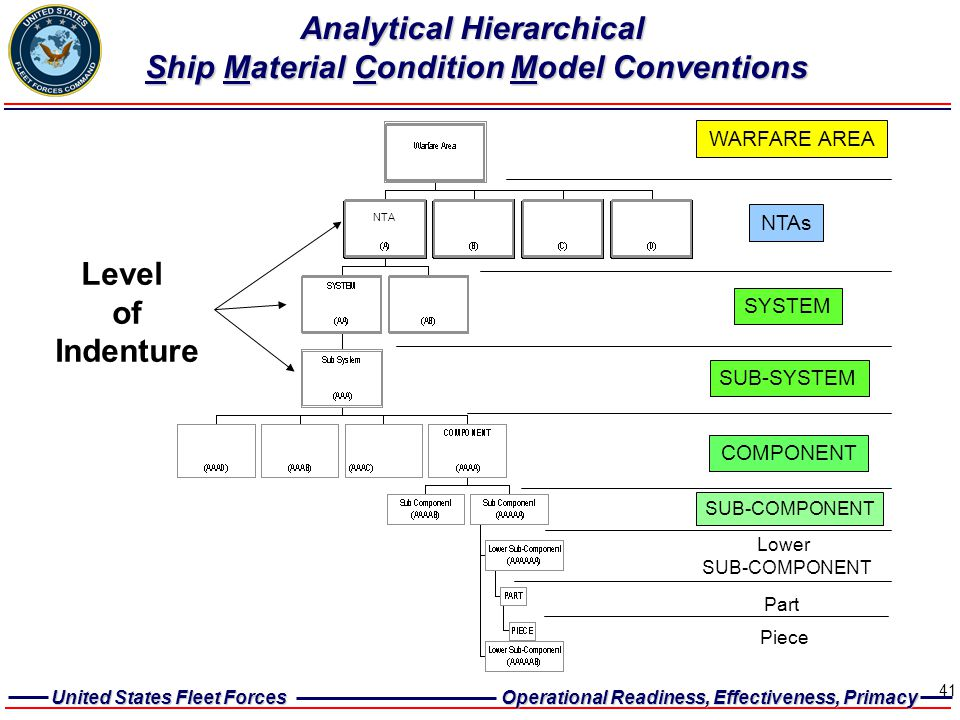 Analytical Hierarchical Ship Material Condition Model Conventions