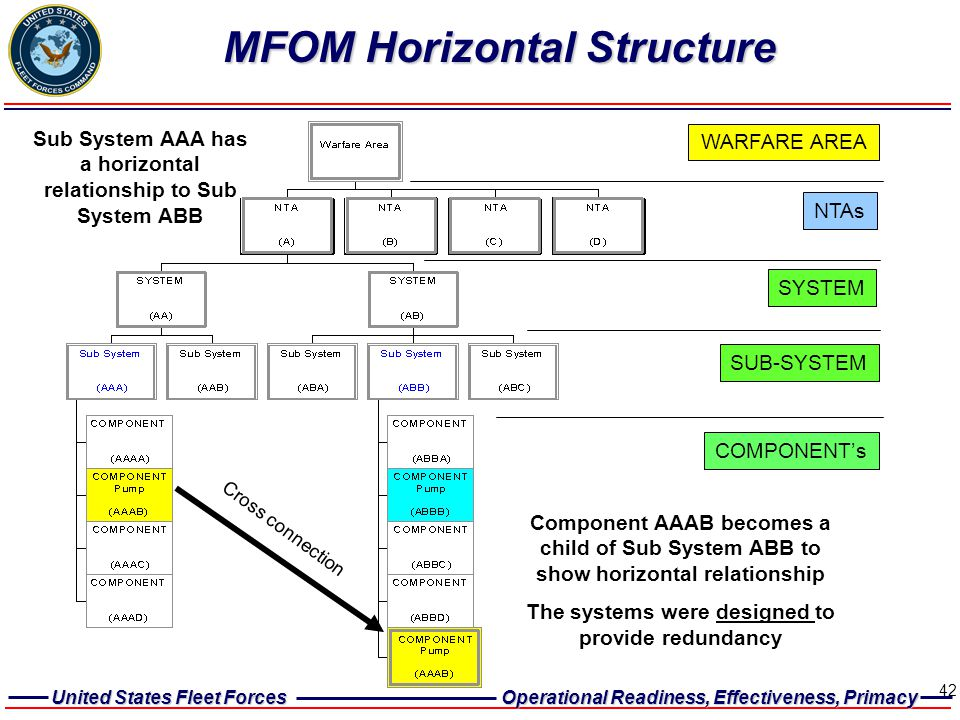 MFOM Horizontal Structure