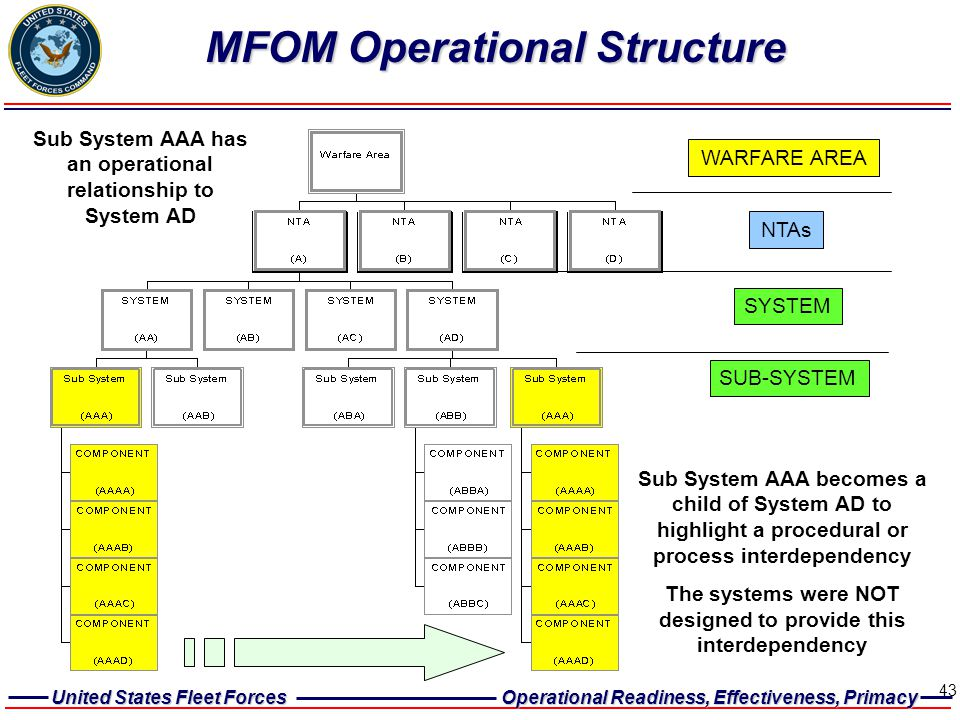 MFOM Operational Structure