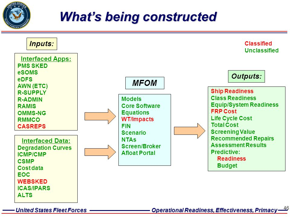 What's being constructed