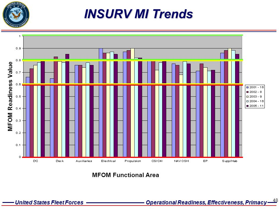 INSURV MI Trends MFOM Readiness Value MFOM Functional Area