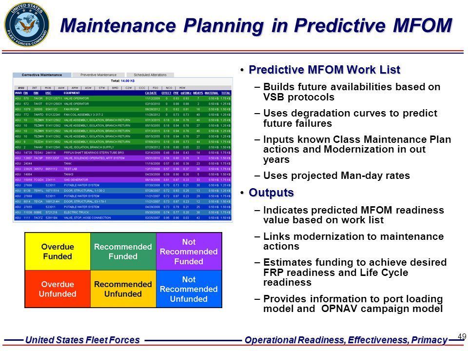 Maintenance Planning in Predictive MFOM
