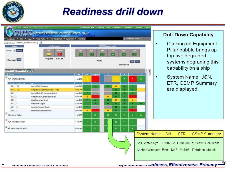 Readiness drill down Drill Down Capability