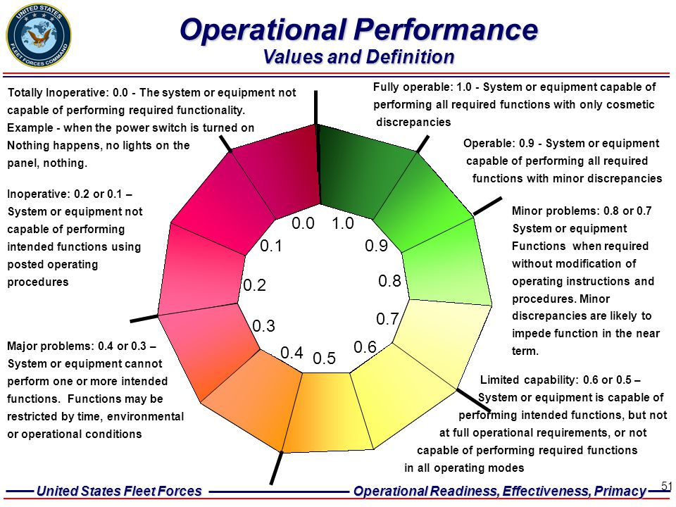 Operational Performance Values and Definition