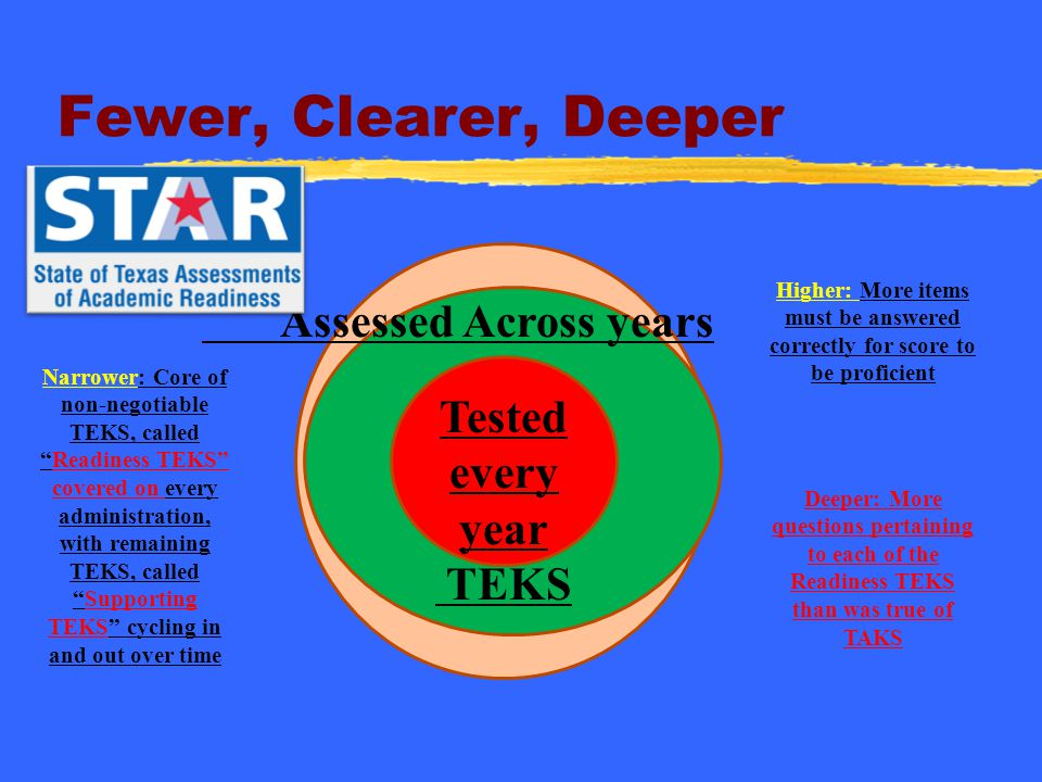 Fewer, Clearer, Deeper Assessed Across years Tested every year TEKS
