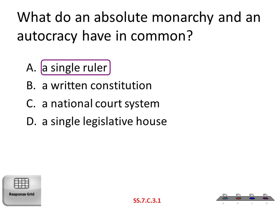 What do an absolute monarchy and an autocracy have in common