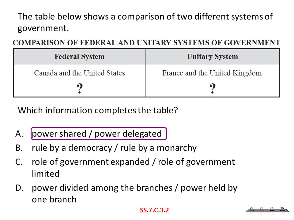 power shared / power delegated