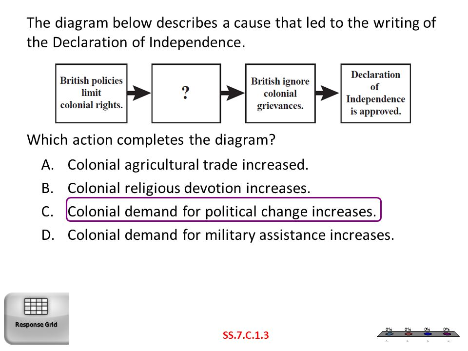 Colonial agricultural trade increased.