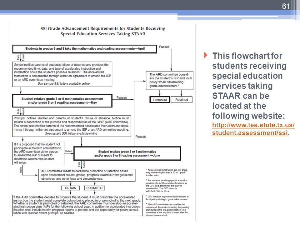 This flowchart for students receiving special education services taking STAAR can be located at the following website: http://www.tea.state.tx.us/student.assessment/ssi.