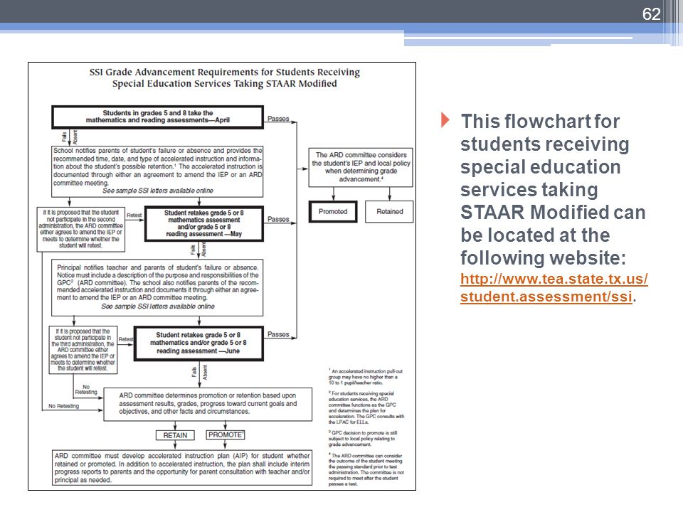 This flowchart for students receiving special education services taking STAAR Modified can be located at the following website: http://www.tea.state.tx.us/student.assessment/ssi.