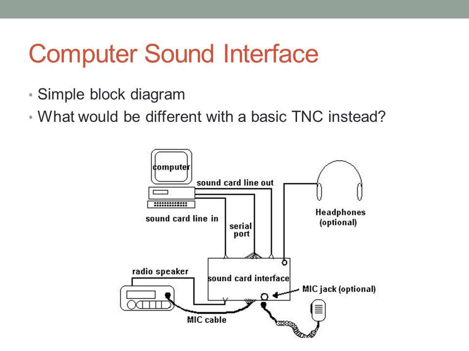 Computer Sound Interface
