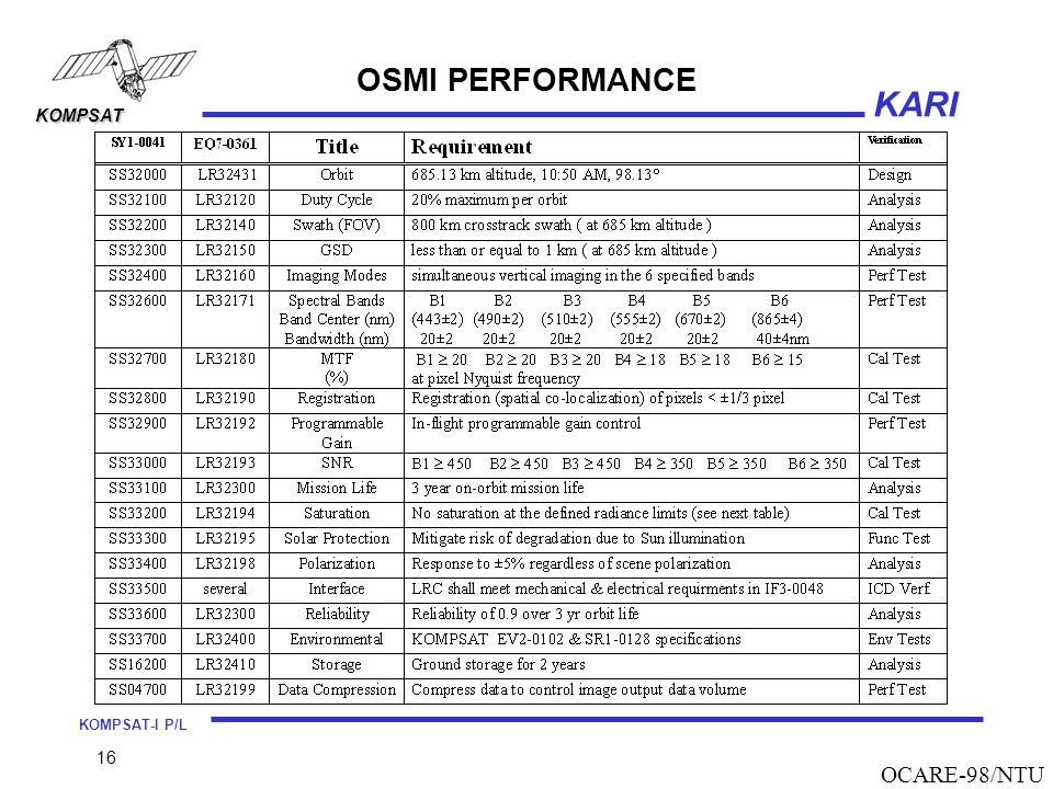 OSMI PERFORMANCE OCARE-98/NTU