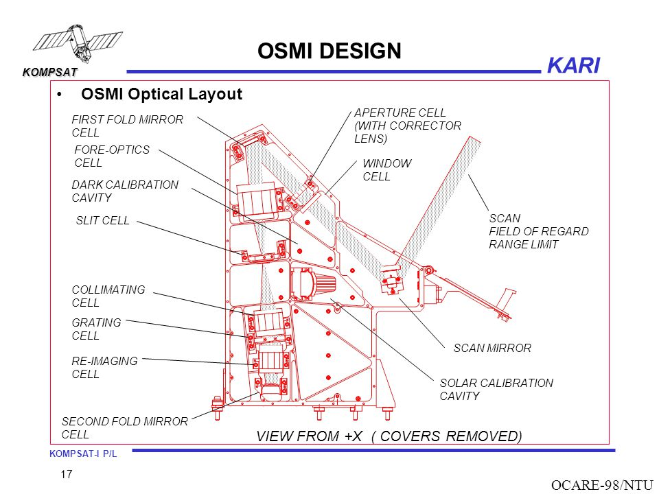 OSMI DESIGN OSMI Optical Layout VIEW FROM +X ( COVERS REMOVED)