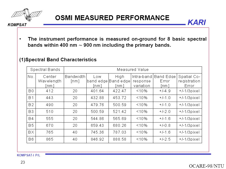 OSMI MEASURED PERFORMANCE