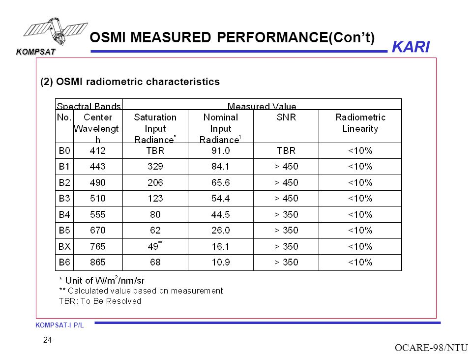 OSMI MEASURED PERFORMANCE(Con't)