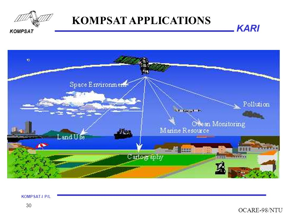 KOMPSAT APPLICATIONS OCARE-98/NTU