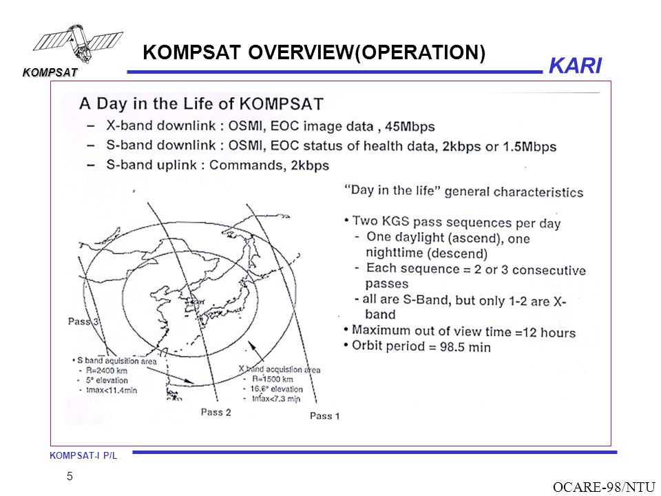 KOMPSAT OVERVIEW(OPERATION)
