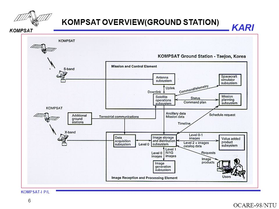 KOMPSAT OVERVIEW(GROUND STATION)