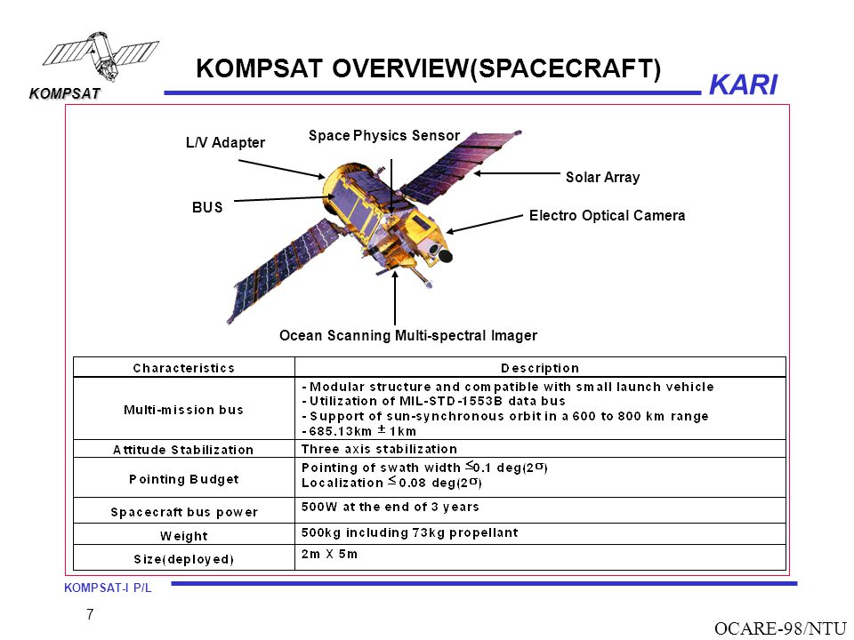 KOMPSAT OVERVIEW(SPACECRAFT)