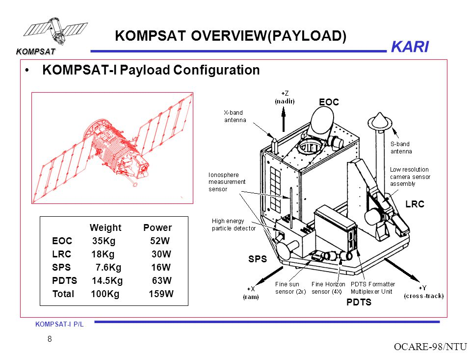 KOMPSAT OVERVIEW(PAYLOAD)