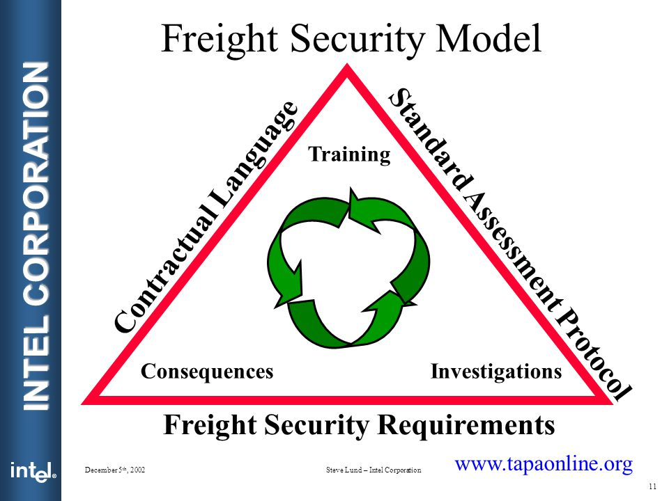 Freight Security Model