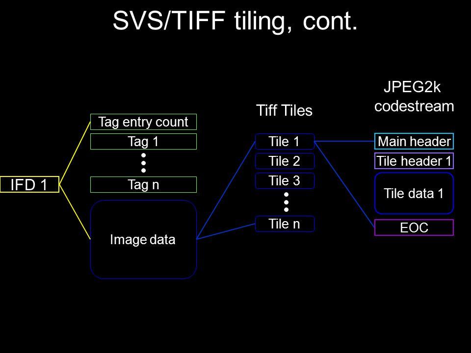 SVS/TIFF tiling, cont. JPEG2k codestream Tiff Tiles IFD 1