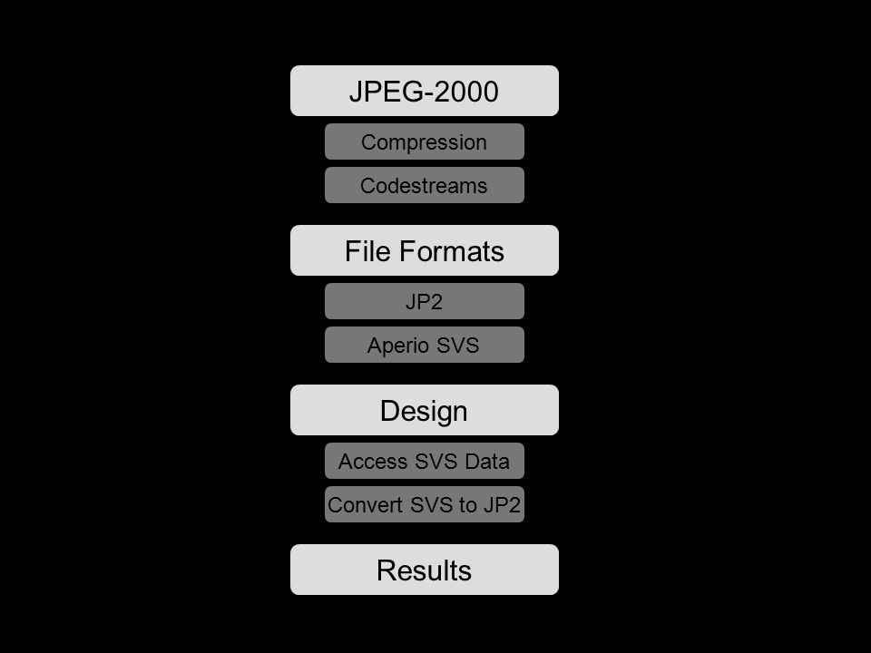 JPEG-2000 File Formats Design Results Compression Codestreams JP2