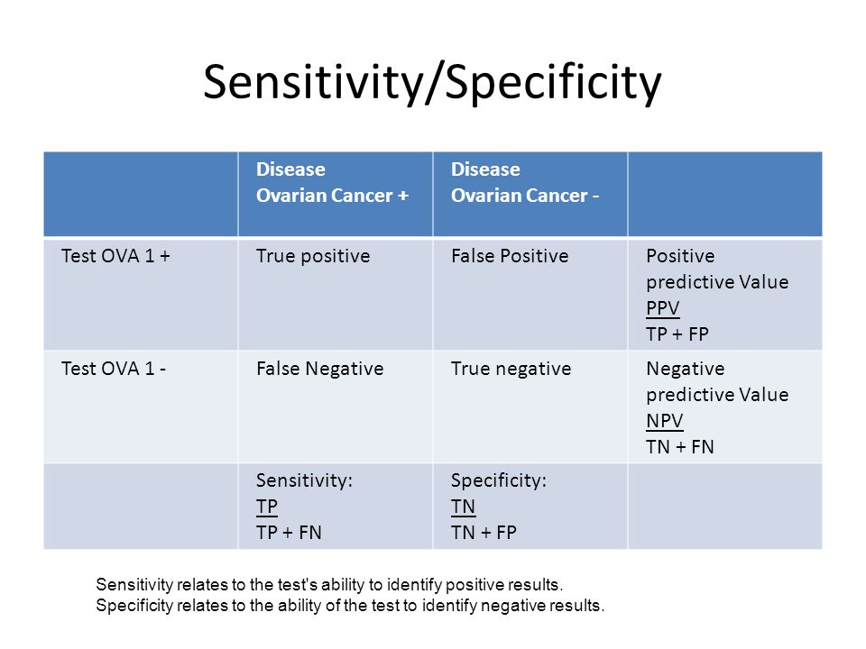 Sensitivity/Specificity