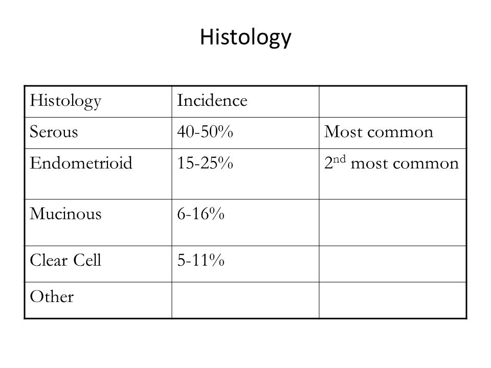 Histology Histology Incidence Serous 40-50% Most common Endometrioid