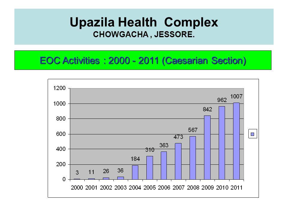 Upazila Health Complex CHOWGACHA , JESSORE.