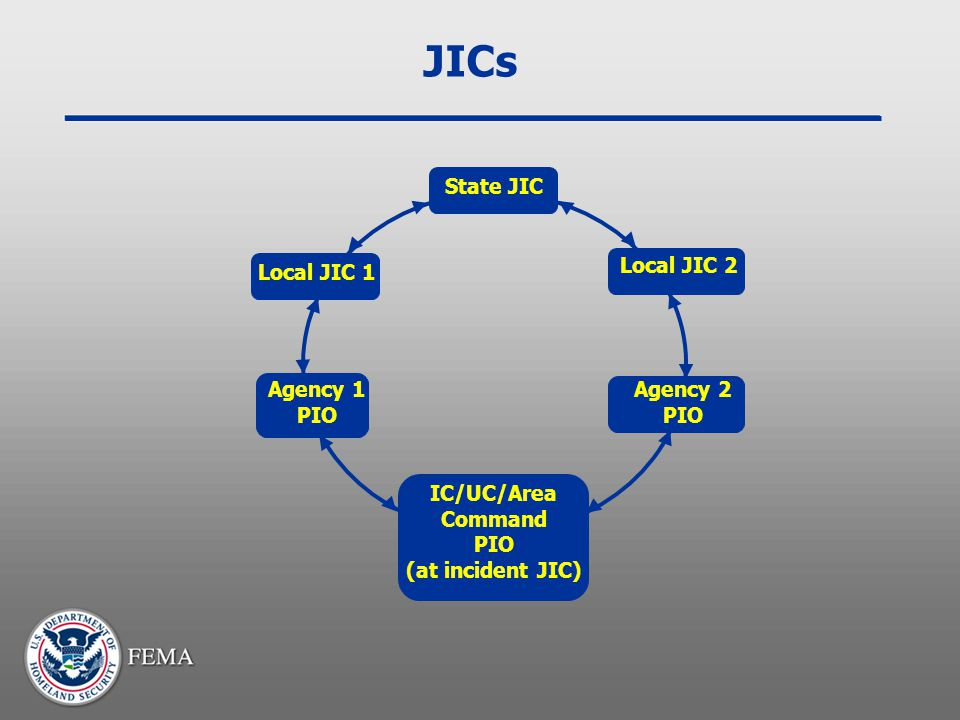 JICs State JIC Local JIC 1 Local JIC 2 Agency 1 PIO Agency 2 PIO