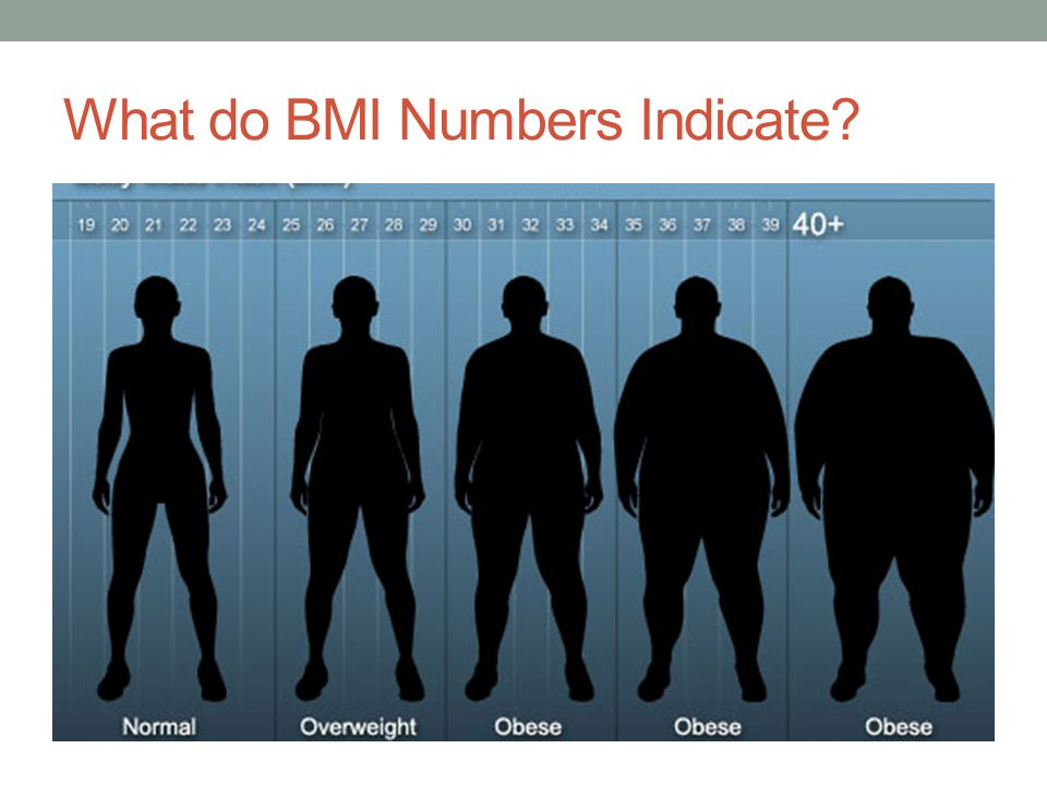 What do BMI Numbers Indicate