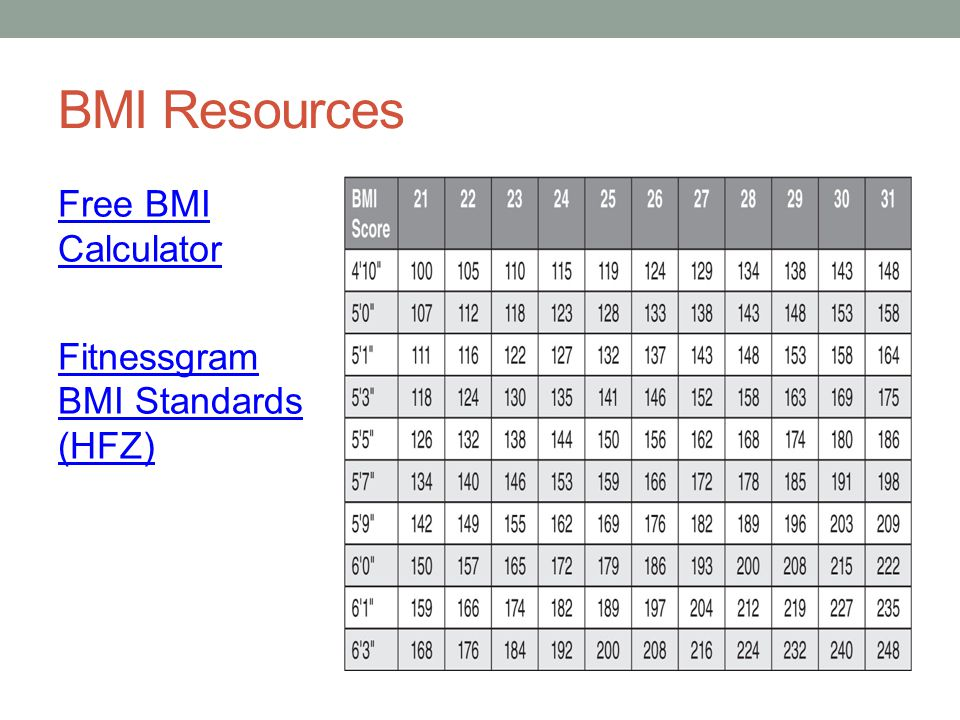 BMI Resources Free BMI Calculator Fitnessgram BMI Standards (HFZ)