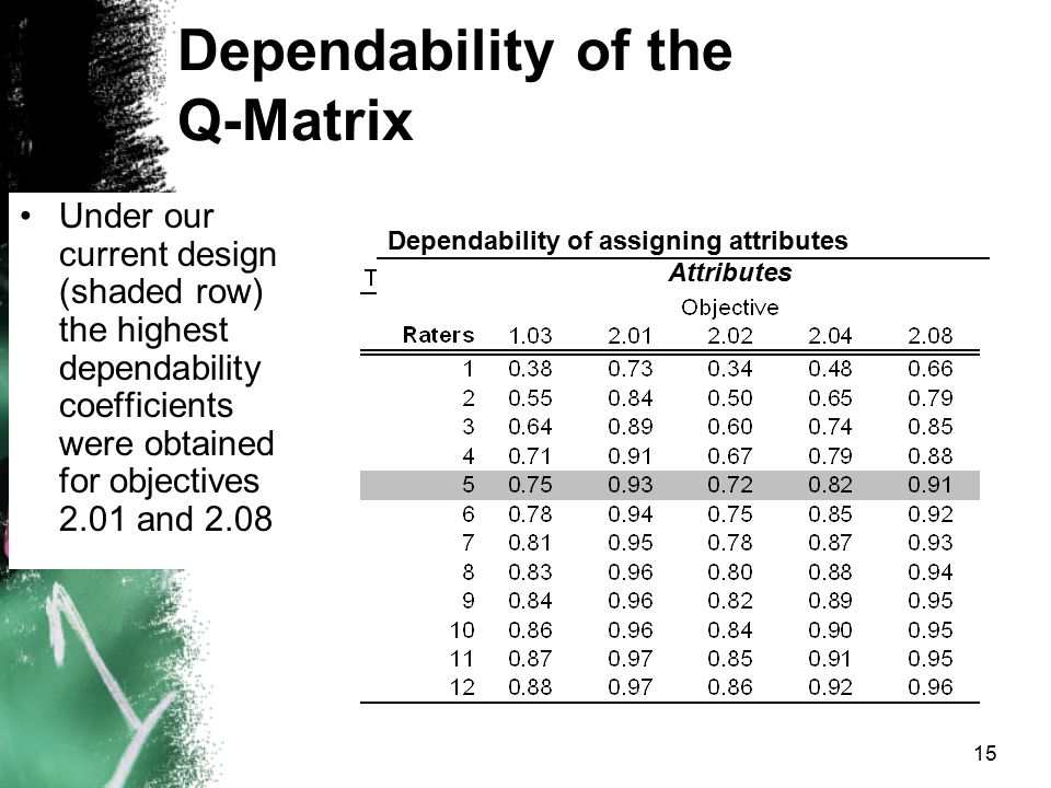 Dependability of the Q-Matrix