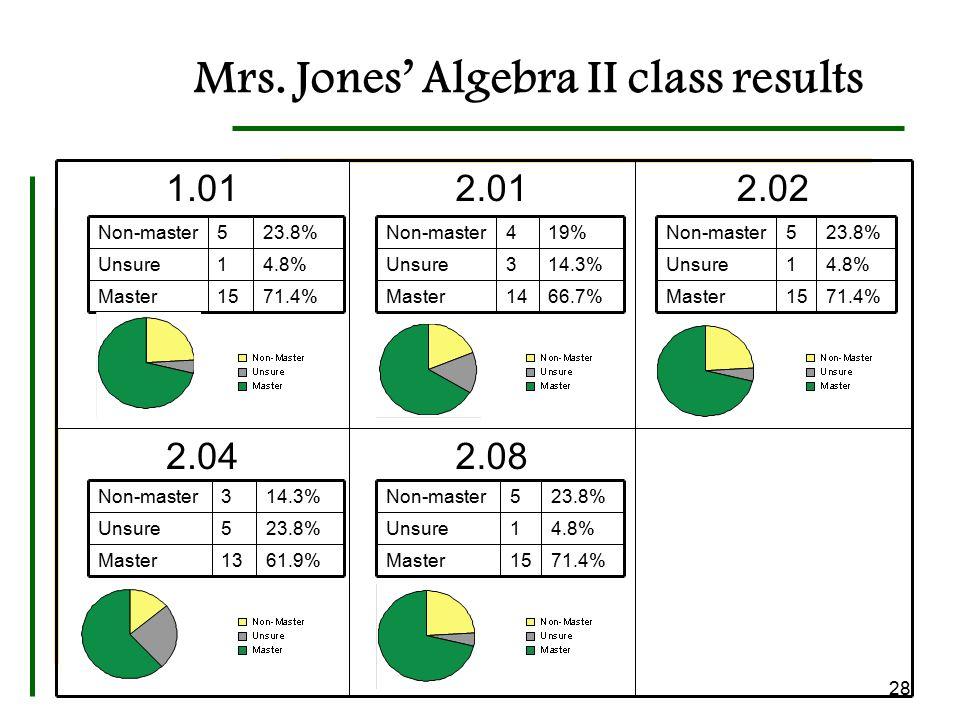 Mrs. Jones' Algebra II class results