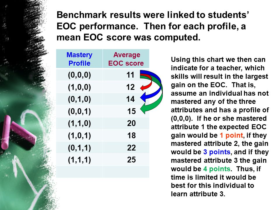Benchmark results were linked to students' EOC performance