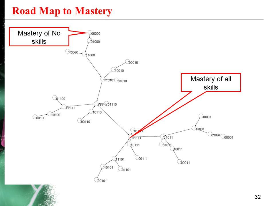 Road Map to Mastery Mastery of No skills Mastery of all skills