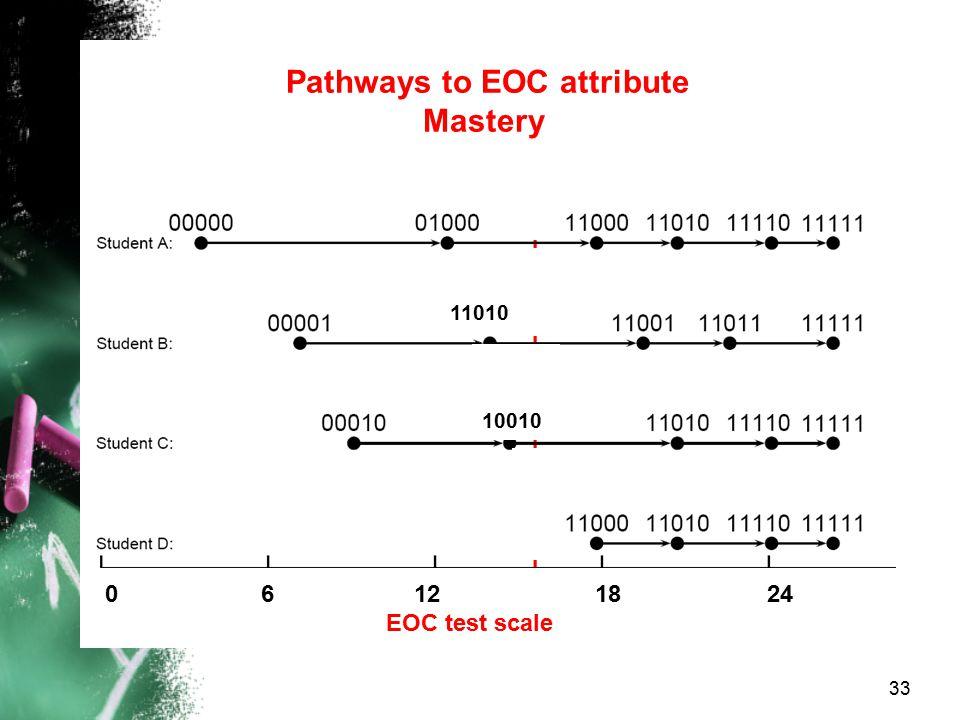 Pathways to EOC attribute