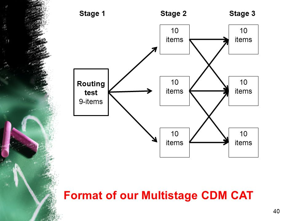 Format of our Multistage CDM CAT