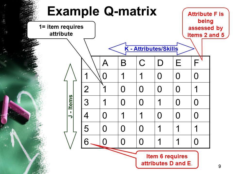 Example Q-matrix A B C D E F 1 2 3 4 5 6