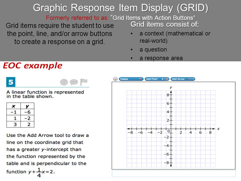 Graphic Response Item Display (GRID) Formerly referred to as: Grid Items with Action Buttons
