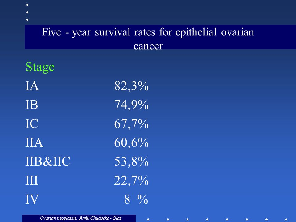 Five - year survival rates for epithelial ovarian cancer