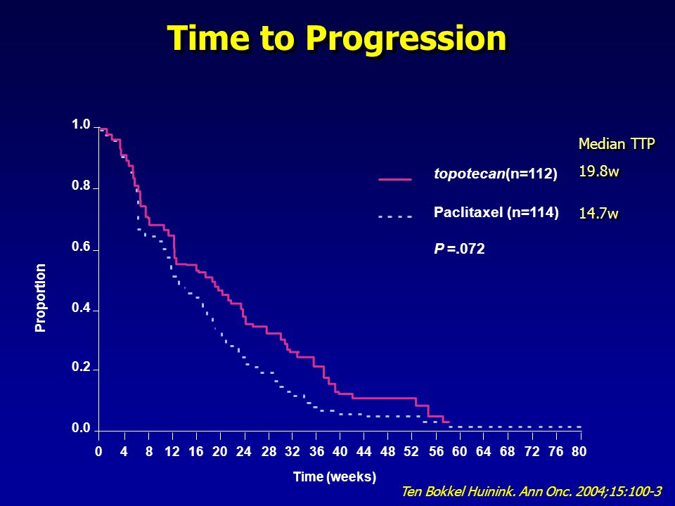 Time to Progression topotecan(n=112) Paclitaxel (n=114) P =.072