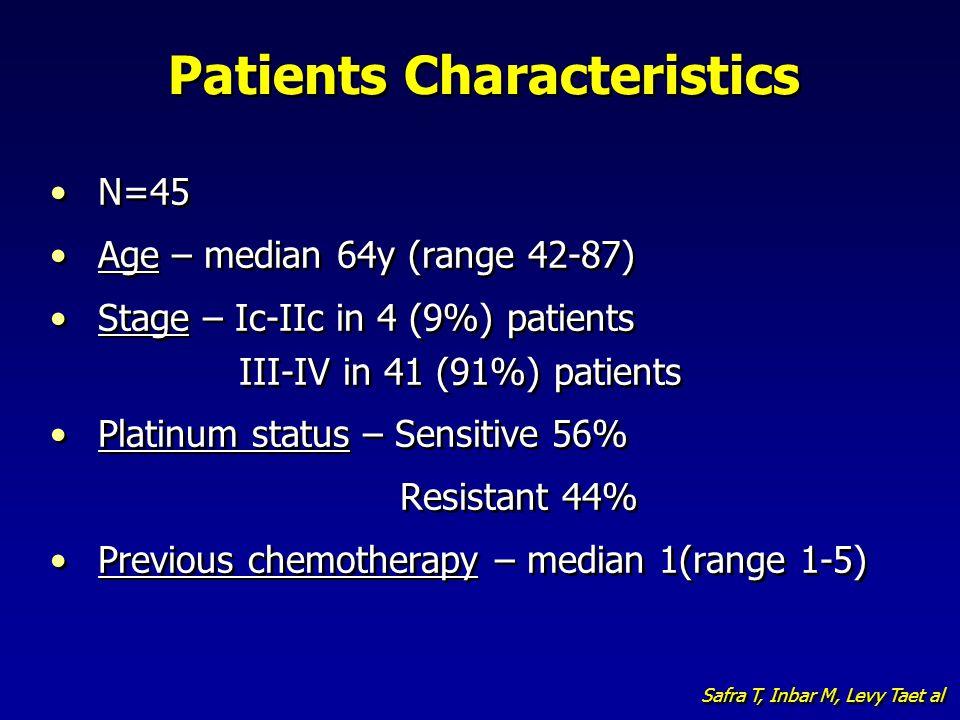 Patients Characteristics