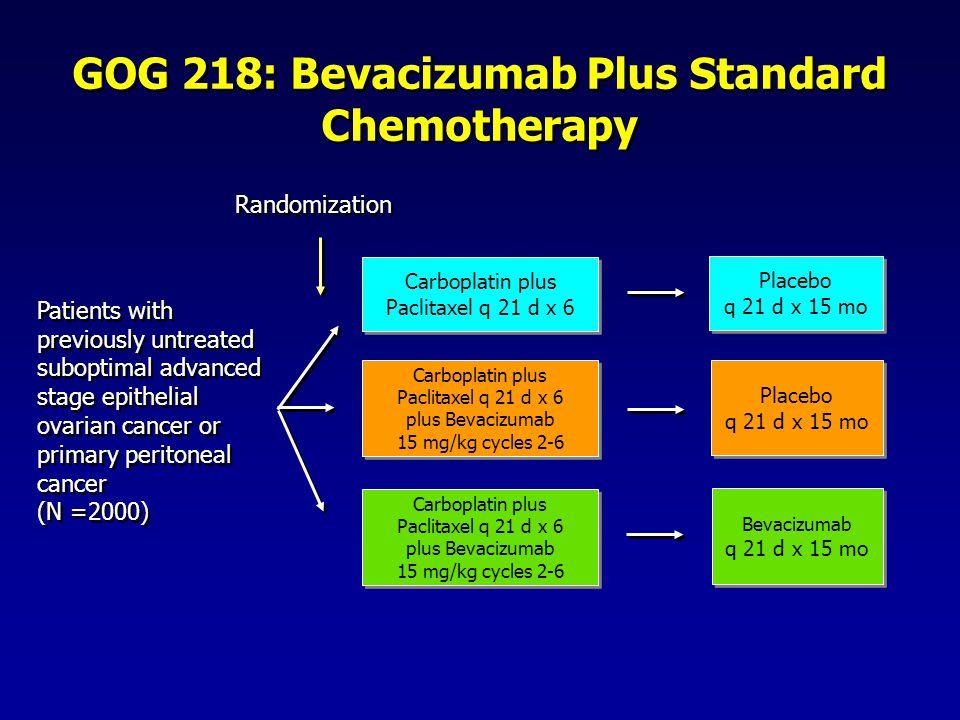 GOG 218: Bevacizumab Plus Standard Chemotherapy