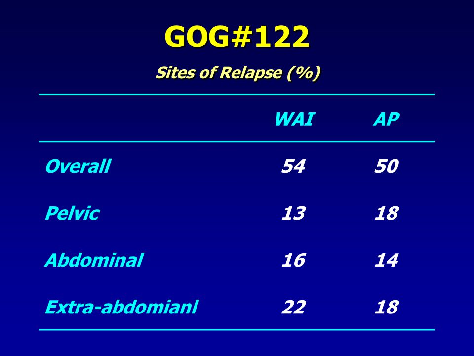 GOG#122 WAI AP Overall 54 50 Pelvic 13 18 Abdominal 16 14