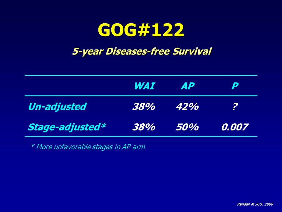 5-year Diseases-free Survival